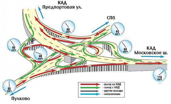 Схема развязки на пулковском шоссе на каде
