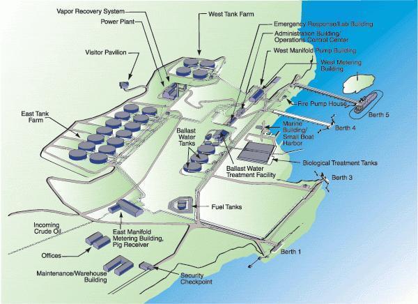 Trans Alaska Oil Pipeline Marine Terminal