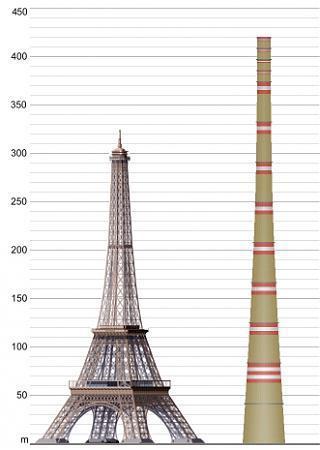 World S Tallest Chimney