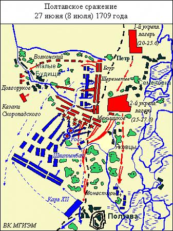 Поле Полтавської битви