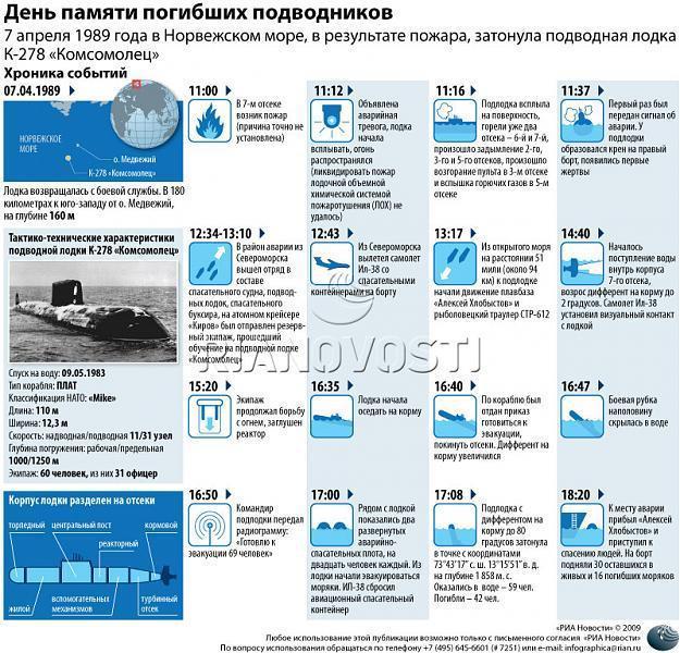 Место гибели атомной подводной лодки К-278 «Комсомолец»